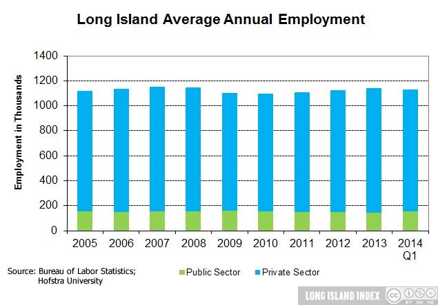 show_Economy_3_LI_Average_Annual_Emp