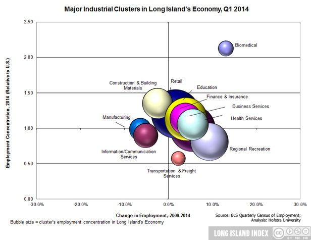show_Economy_5_Major_Industrial_Clusters_on_LI