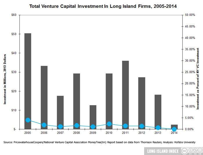 show_Economy_9_Total_Venture_Cap_Invest_LI_05-14