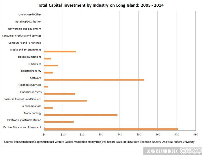 show_Economy_10_Total_Cap_Investment_by_Industry