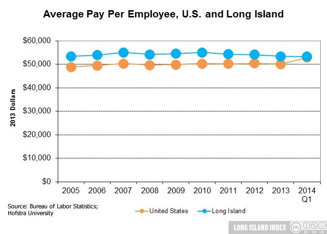 download_Ecomomy_4_Avg_Pay_Employee__US_and_LI