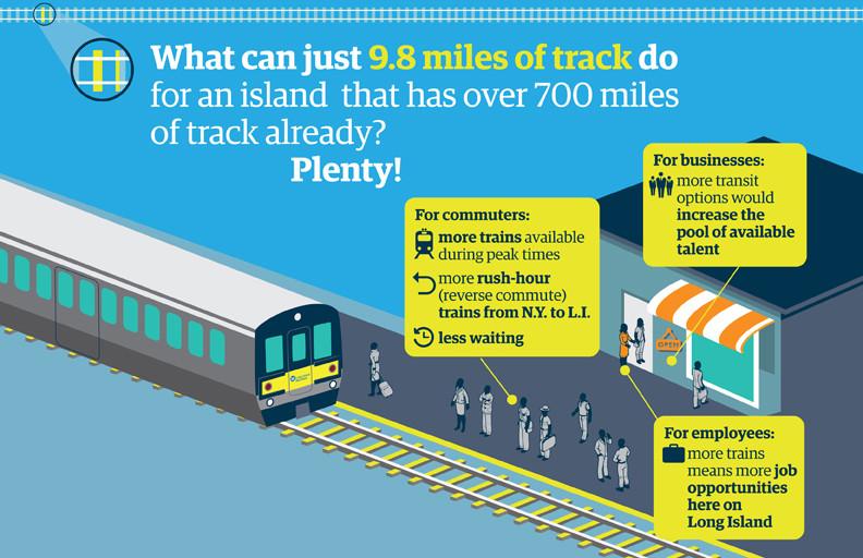 Third Track Long Island