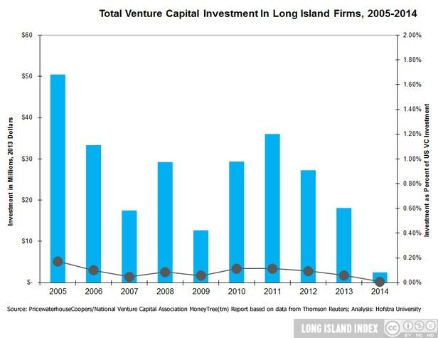 show_Economy_8_Total_Venturea_Cap_Invest_LI_Firms_05-14
