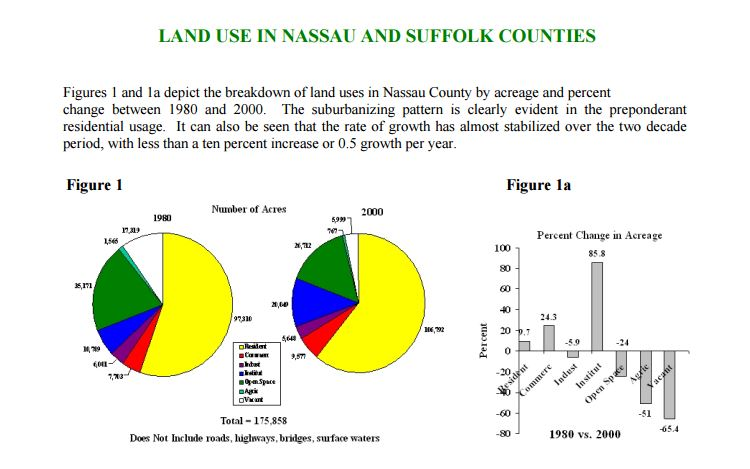 land use analysis