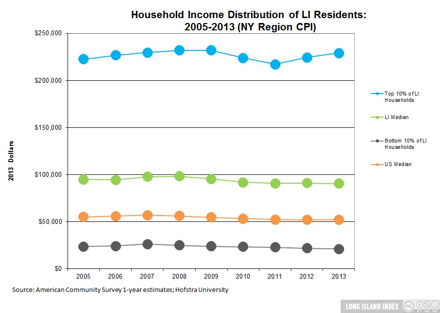 download_Economy_7_Household_Income_Distribution