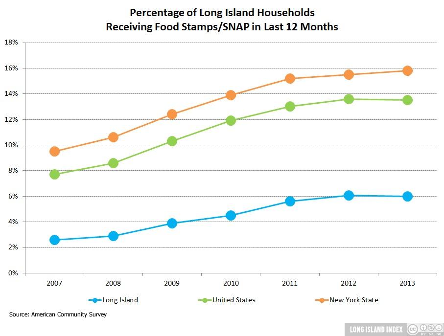 Hunger Long Island Index