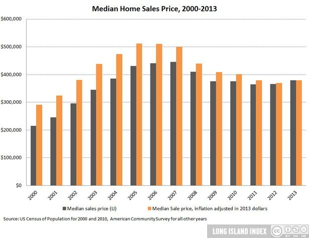 show_Population_10_Median_Home_Sales_Price