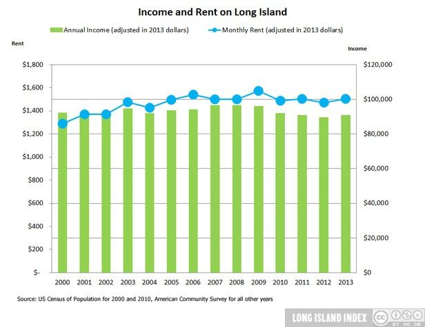 show_Population_12_Income_and_Rent_on_LI